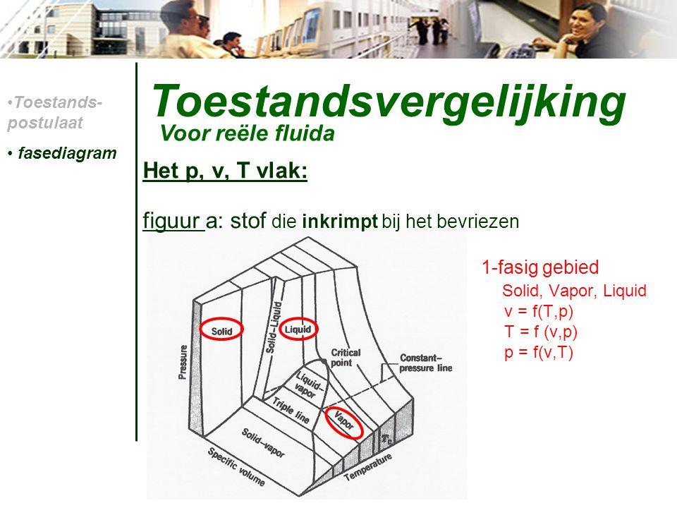 Toestandsvergelijking Tv-diagram: Voor reële fluida isobaar Coexistentiegebied Toestands- postulaat fasediagram 1 23 4 5 (verzad.