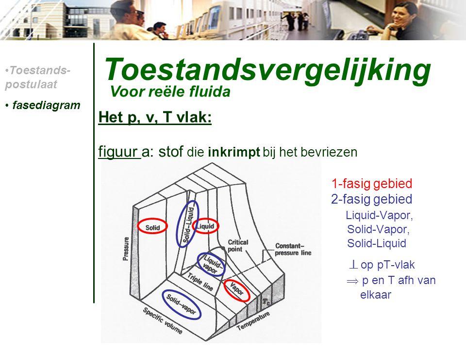 Toestandsvergelijking Toestandsvergelijkingen: dus voor werkelijke gassen  andere toestandsvergelijkingen - Vergelijking van Van der Waals - Vergelijking van Beattie-Bridgeman - Veelterm als toestandsvergelijking Voor reële fluida Toestands- postulaat fasediagram dampgehalte Toestands- vergelijkingen