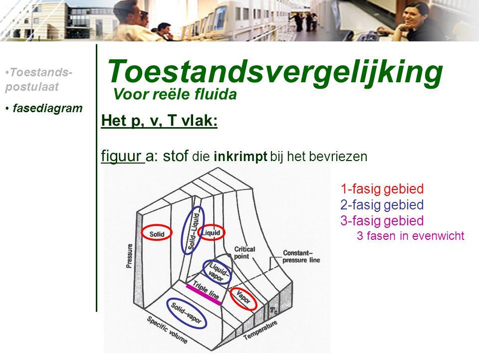 Toestandsvergelijking Dampgehalte x : Voor reële fluida Toestands- postulaat fasediagram dampgehalte