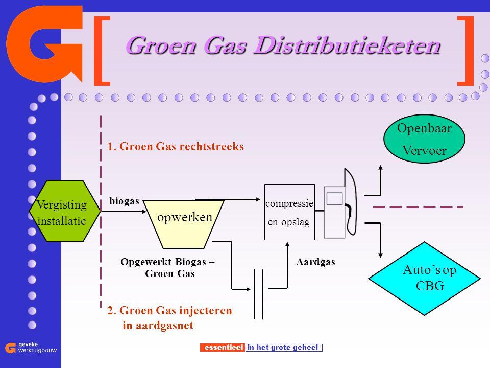 essentieel in het grote geheel Auto's op CBG compressie en opslag biogas 1. Groen Gas rechtstreeks Opgewerkt Biogas = Groen Gas Groen Gas Distributiek
