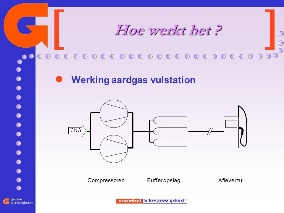 essentieel in het grote geheel Hoe werkt het ? Werking aardgas vulstation Afleverzuil CNG CompressorenBuffer opslag