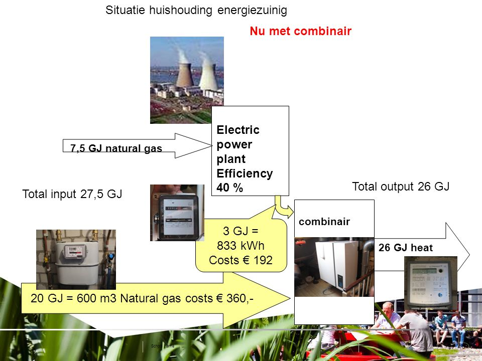 10 Situatie huishouding energiezuinig   School name Electric power plant Efficiency 40 % combinair 26 GJ heat 7,5 GJ natural gas Total input 27,5 GJ Total output 26 GJ Nu met combinair 20 GJ = 600 m3 Natural gas costs € 360,- 3 GJ = 833 kWh Costs € 192