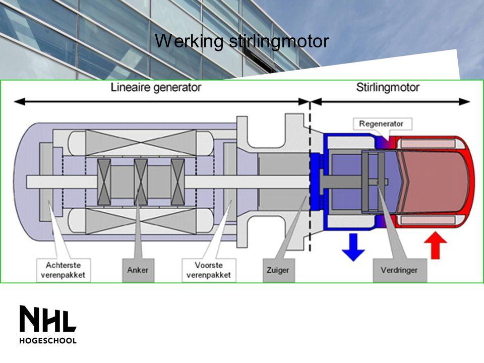 Stirlingmotor met lineaire generator