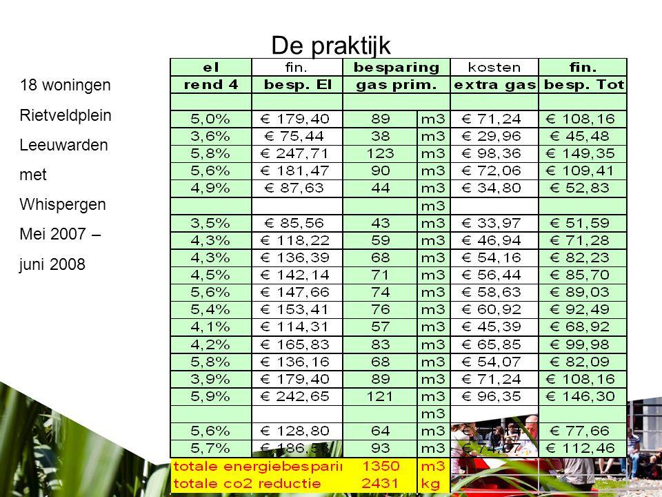 De praktijk 18 woningen Rietveldplein Leeuwarden met Whispergen Mei 2007 – juni 2008