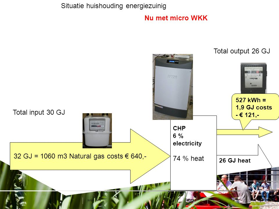 19 Situatie huishouding energiezuinig School name CHP 6 % electricity 74 % heat 26 GJ heat Total input 30 GJ Total output 26 GJ Nu met micro WKK 32 GJ = 1060 m3 Natural gas costs € 640,- 527 kWh = 1,9 GJ costs - € 121,-