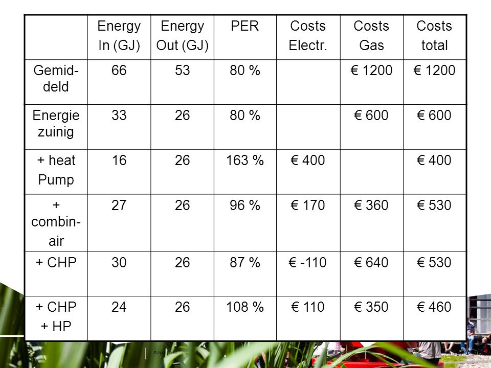 24 School name Energy In (GJ) Energy Out (GJ) PERCosts Electr. Costs Gas Costs total Gemid- deld 665380 %€ 1200 Energie zuinig 332680 %€ 600 + heat Pu