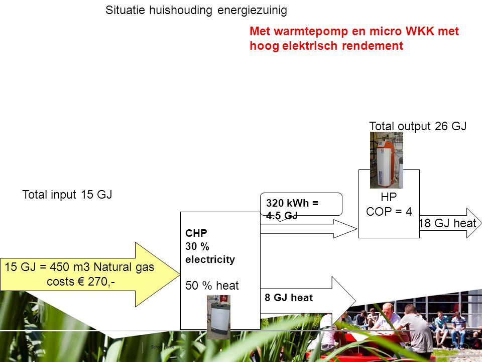 25 Situatie huishouding energiezuinig School name CHP 30 % electricity 50 % heat 8 GJ heat Total input 15 GJ Total output 26 GJ Met warmtepomp en micro WKK met hoog elektrisch rendement HP COP = 4 15 GJ = 450 m3 Natural gas costs € 270,- 320 kWh = 4.5 GJ 18 GJ heat