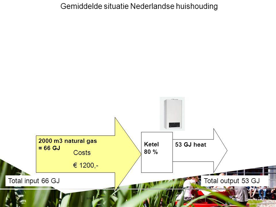 3 Gemiddelde situatie Nederlandse huishouding School name Ketel 80 % 2000 m3 natural gas = 66 GJ 53 GJ heat Total input 66 GJTotal output 53 GJ Costs € 1200,-