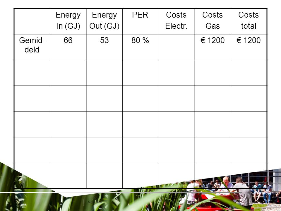 4 School name Energy In (GJ) Energy Out (GJ) PERCosts Electr. Costs Gas Costs total Gemid- deld 665380 %€ 1200