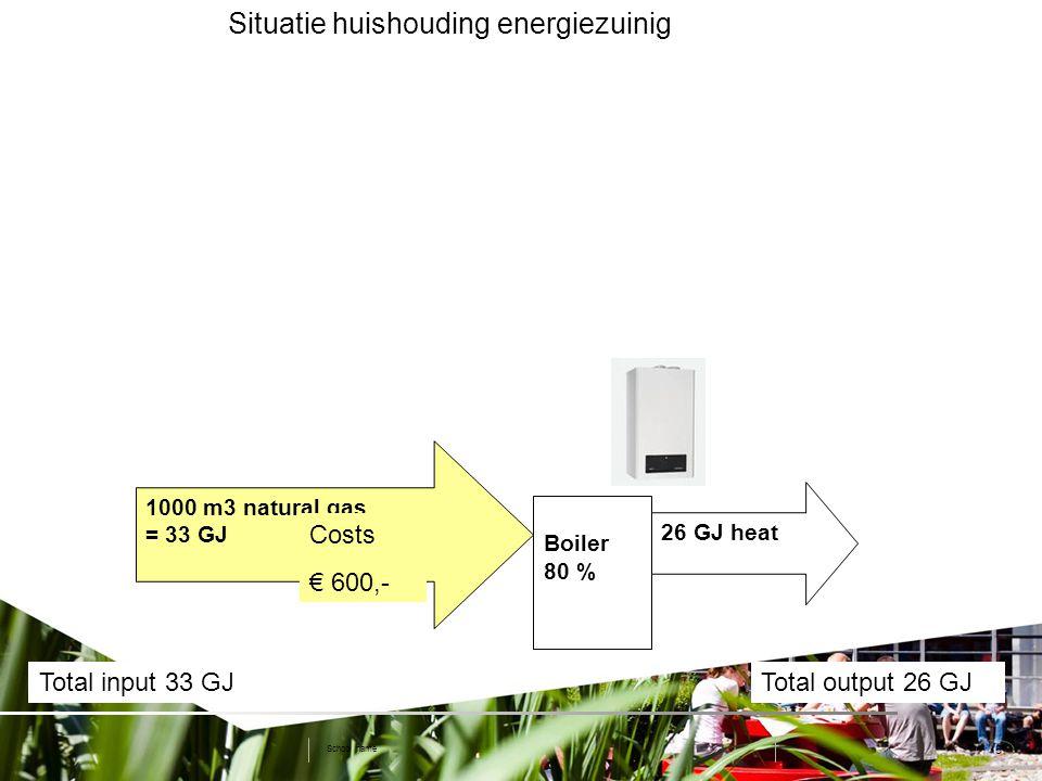 5 Situatie huishouding energiezuinig School name Boiler 80 % 1000 m3 natural gas = 33 GJ 26 GJ heat Total input 33 GJTotal output 26 GJ Costs € 600,-