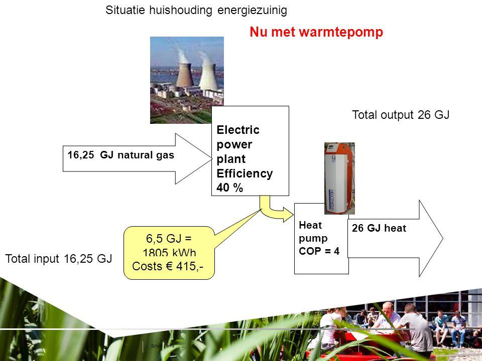 8 www.dem.isep.ipp.pt/ip2010 School name Energy In (GJ) Energy Out (GJ) PERCosts Electr.