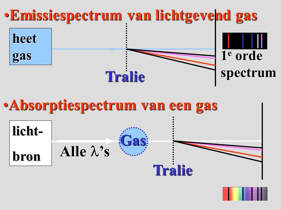 Absorptiespectrum van een gasAbsorptiespectrum van een gas Emissiespectrum van lichtgevend gasEmissiespectrum van lichtgevend gas licht-bron Tralie Al
