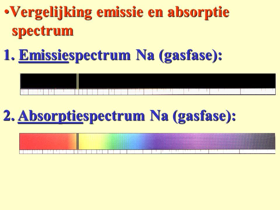 Vergelijking emissie en absorptie spectrumVergelijking emissie en absorptie spectrum 1. Emissiespectrum Na (gasfase): 2. Absorptiespectrum Na (gasfase