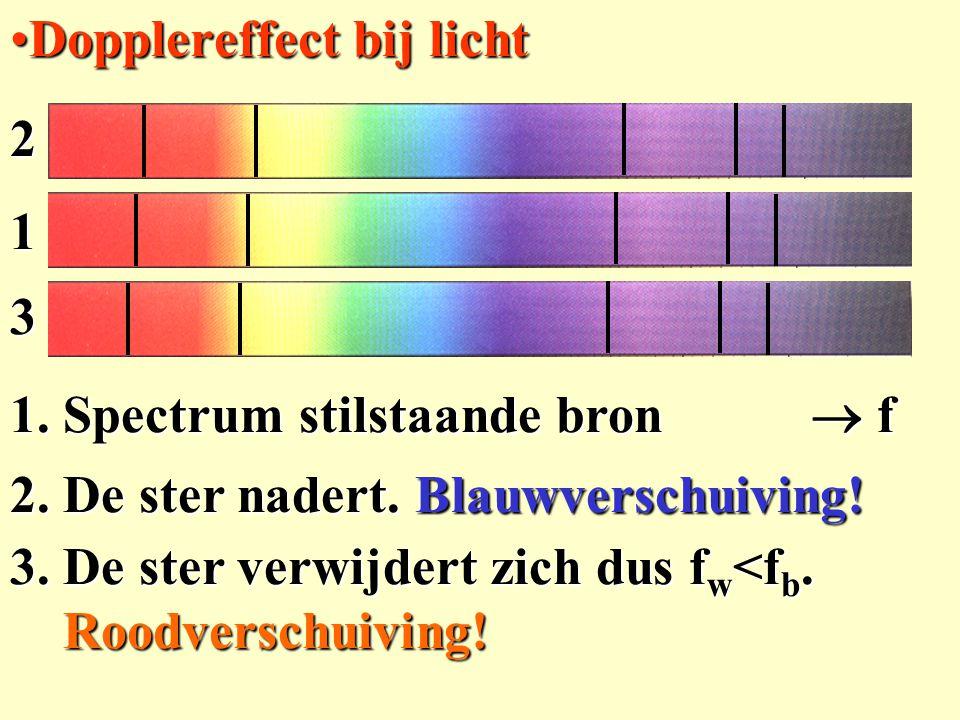 Dopplereffect bij lichtDopplereffect bij licht 1. Spectrum stilstaande bron  f 2. De ster nadert. Blauwverschuiving! 3. De ster verwijdert zich dus f