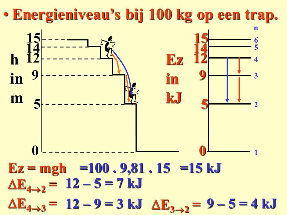 Energieniveau's bij 100 kg op een trap.Energieniveau's bij 100 kg op een trap. E42 =E42 =E42 =E42 = =100. 9,81. 15 Ez = mgh 12 – 5 = 7 kJ =15