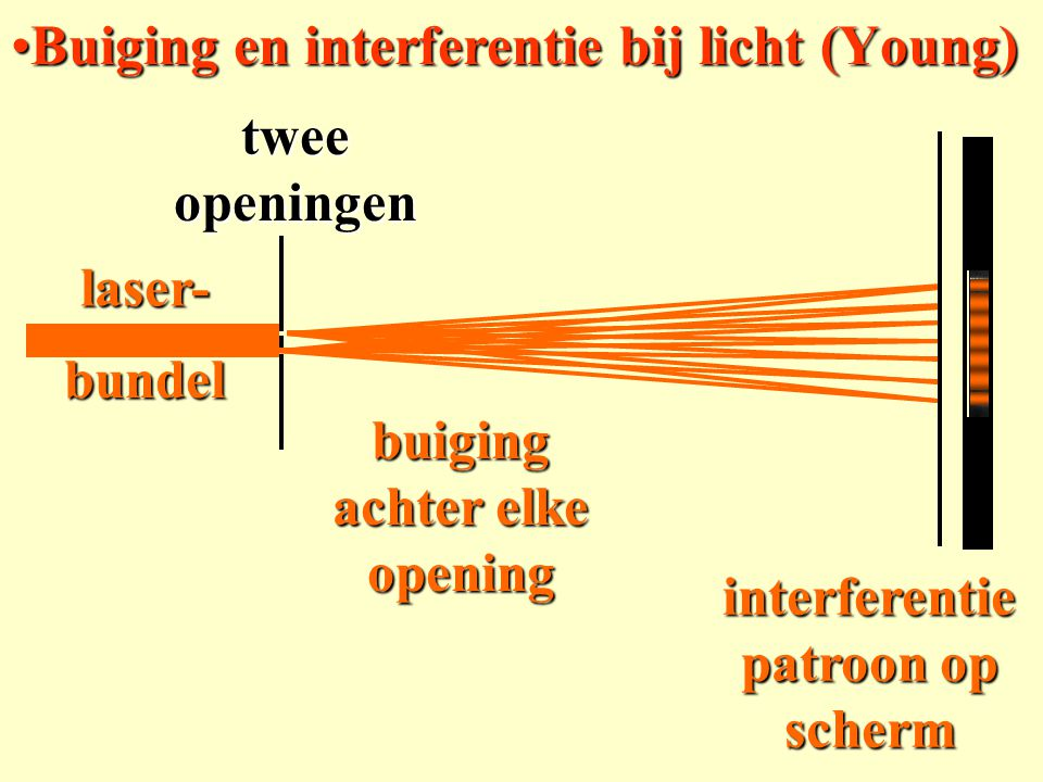 laser-bundel twee openingen buiging achter elke opening interferentie patroon op scherm Buiging en interferentie bij licht (Young)Buiging en interfere
