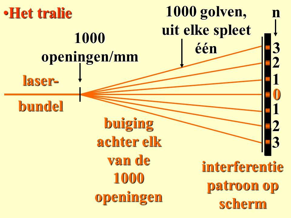 laser-bundel 1000 openingen/mm buiging achter elk van de 1000 openingen interferentie patroon op scherm Het tralieHet tralie 1000 golven, uit elke spl