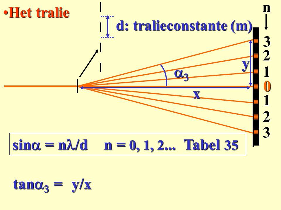 Het tralieHet tralie3 2 3 2 0 1 1n sin  = n /d n = 0, 1, 2... Tabel 35  y x tan   = y/x d: tralieconstante (m)