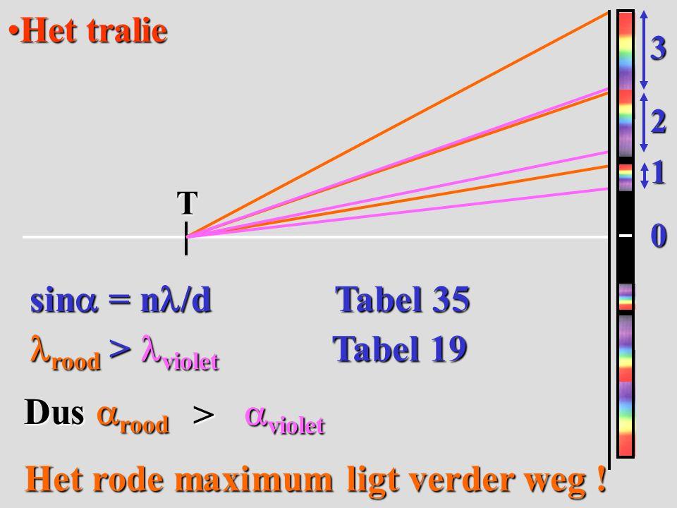 Het tralieHet traliesin = n/d Tabel 35 Dus rood > rood > violet Tabel 19 rood > violet Tabel 19T 1 2 3 0 violet Het rode maximum ligt verder weg !