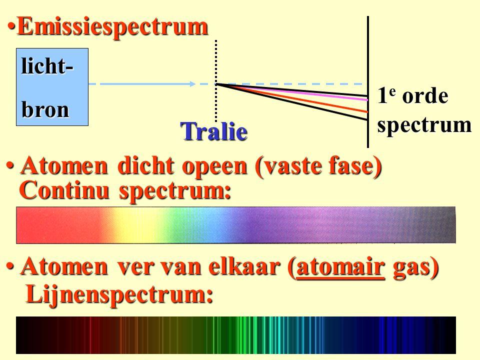 Continu spectrum: Continu spectrum: EmissiespectrumEmissiespectrum licht-bron 1 e orde spectrum Tralie Lijnenspectrum: Lijnenspectrum: Atomen dicht op