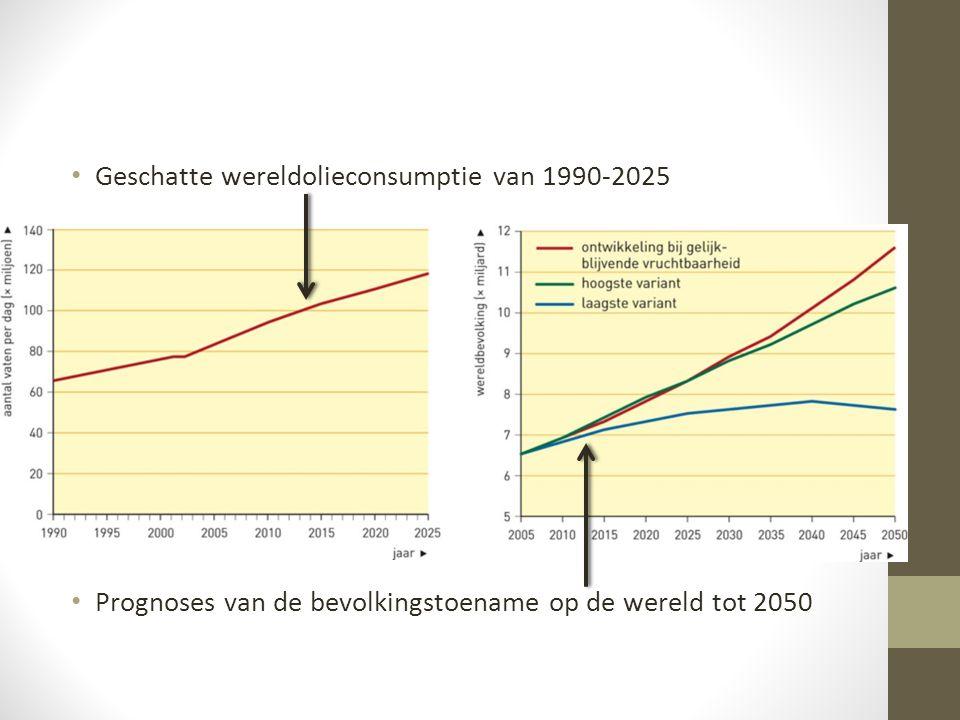 Geschatte wereldolieconsumptie van 1990-2025 Prognoses van de bevolkingstoename op de wereld tot 2050