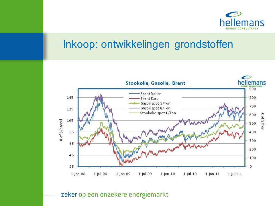 Inkoop: Prijsontwikkelingen GAS Koopmoment?