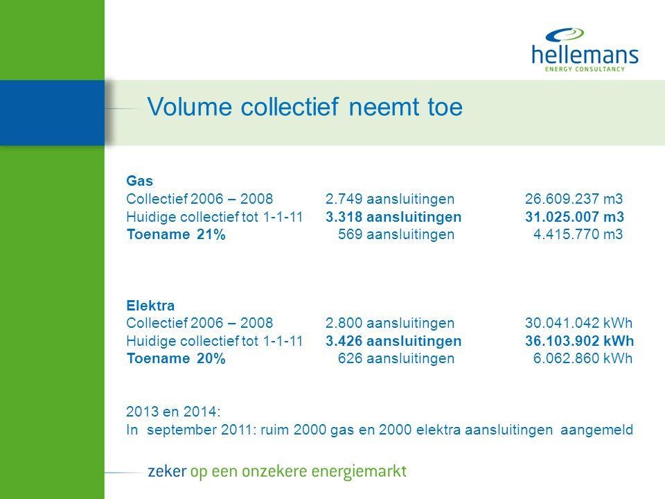 Gas Collectief 2006 – 20082.749 aansluitingen 26.609.237 m3 Huidige collectief tot 1-1-113.318 aansluitingen31.025.007 m3 Toename 21% 569 aansluitingen 4.415.770 m3 Elektra Collectief 2006 – 20082.800 aansluitingen30.041.042 kWh Huidige collectief tot 1-1-113.426 aansluitingen36.103.902 kWh Toename 20% 626 aansluitingen 6.062.860 kWh 2013 en 2014: In september 2011: ruim 2000 gas en 2000 elektra aansluitingen aangemeld Volume collectief neemt toe