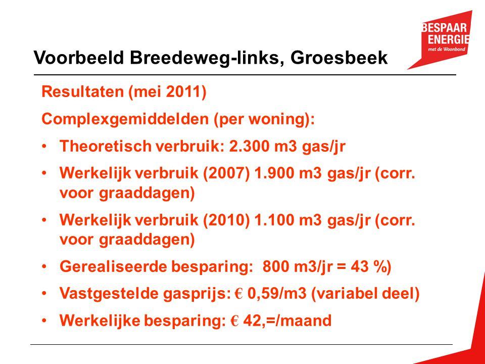Voorbeeld Breedeweg-links, Groesbeek Resultaten (mei 2011) Complexgemiddelden (per woning): Theoretisch verbruik: 2.300 m3 gas/jr Werkelijk verbruik (