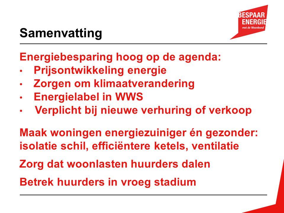 Energiebesparing hoog op de agenda: Prijsontwikkeling energie Zorgen om klimaatverandering Energielabel in WWS Verplicht bij nieuwe verhuring of verko