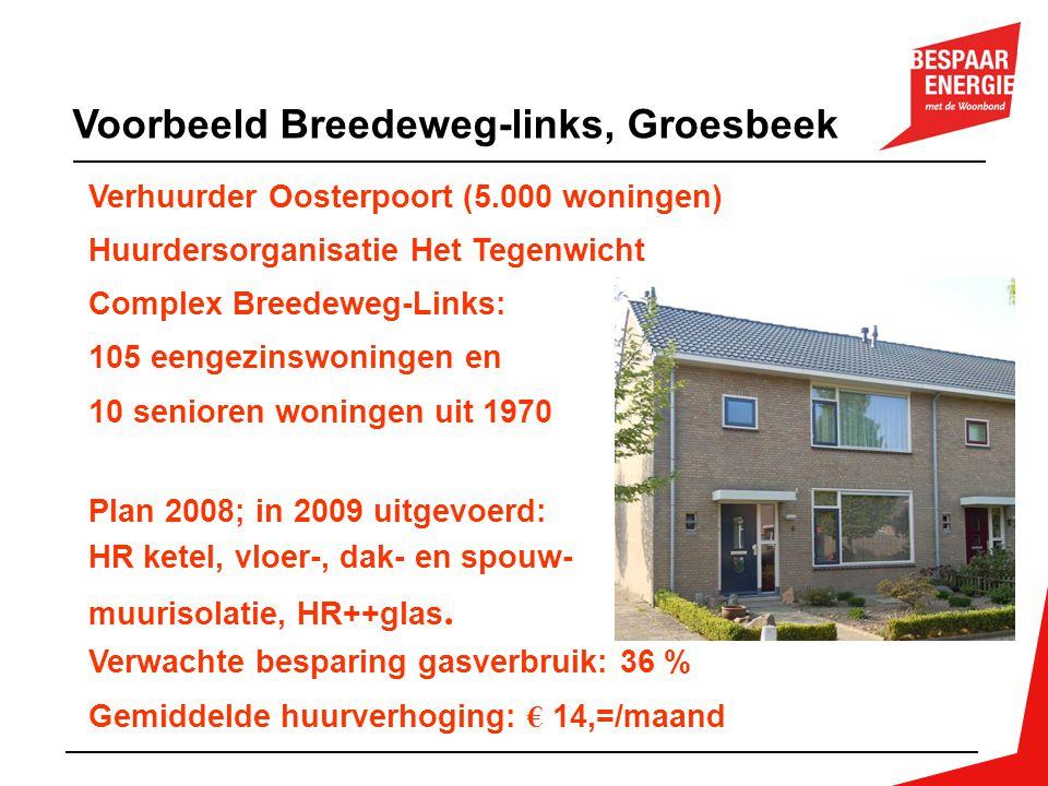 Voorbeeld Breedeweg-links, Groesbeek Verhuurder Oosterpoort (5.000 woningen) Huurdersorganisatie Het Tegenwicht Complex Breedeweg-Links: 105 eengezins
