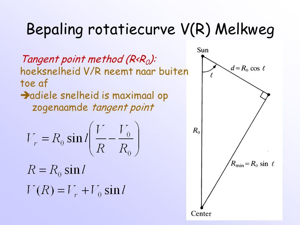 Bepaling rotatiecurve V(R) Melkweg Tangent point method (R<R 0 ): hoeksnelheid V/R neemt naar buiten toe af  radiele snelheid is maximaal op zogenaam