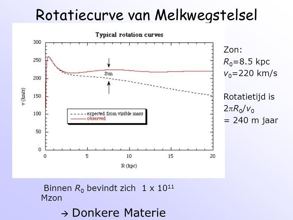 Rotatiecurve van Melkwegstelsel Zon: R 0 =8.5 kpc v 0 =220 km/s Rotatietijd is 2R 0 /v 0 = 240 m jaar Binnen R 0 bevindt zich 1 x 10 11 Mzon  Donker