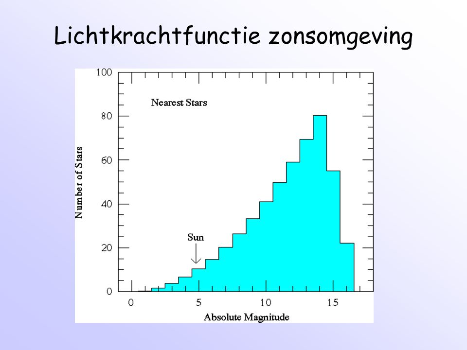 Bepaling rotatiecurve V(R) Melkweg Tangent point method (R<R 0 ): hoeksnelheid V/R neemt naar buiten toe af  radiele snelheid is maximaal op zogenaamde tangent point