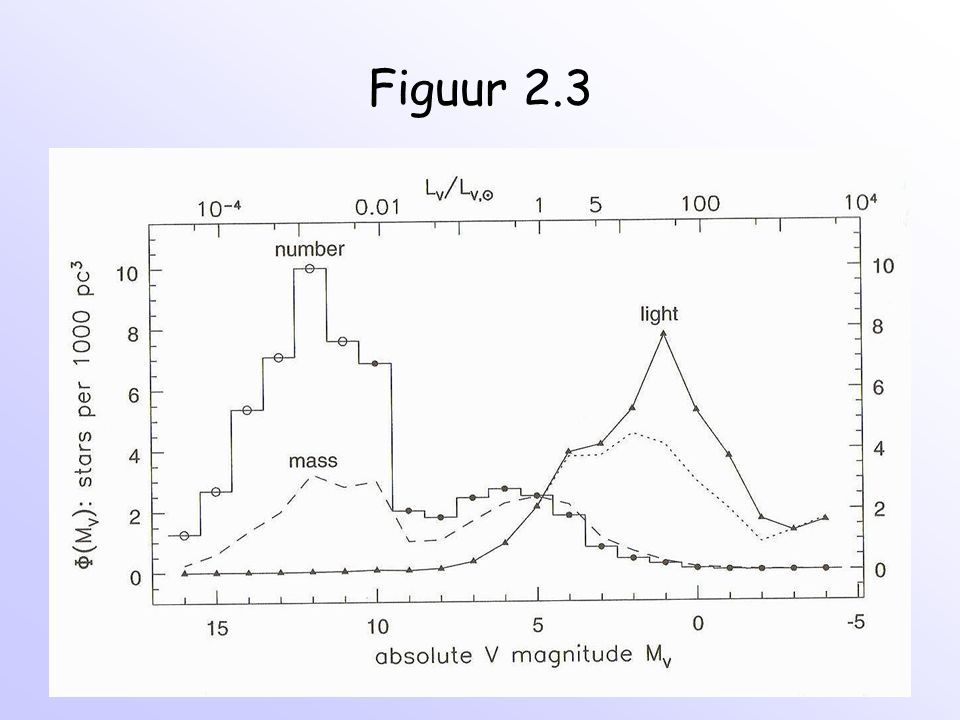 Verschillende componenten Melkweg Thin disk - 95% sterren in schijf Melkweg - alle OB (zware) sterren - gas en stof Bulge/nucleus - verdikking in het centrum Thick disk - 5% sterren (oudere populatie) Halo - miljard sterren - bolclusters - donkere materie?