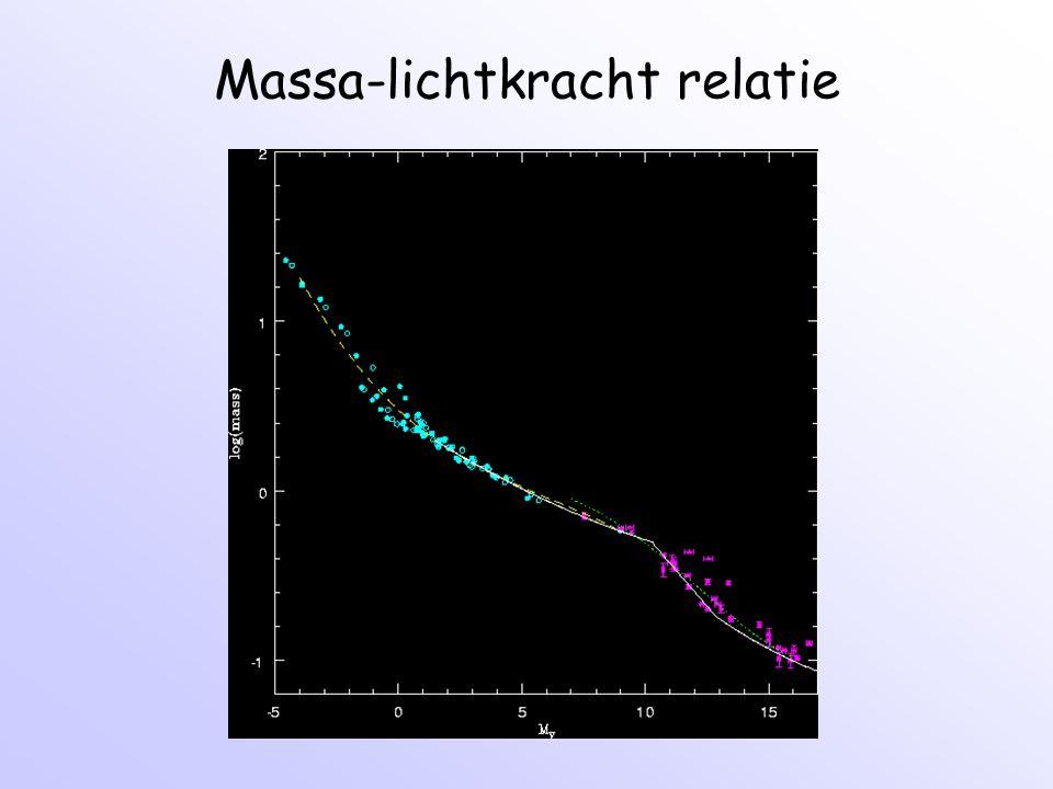 Rotatiecurve van Melkwegstelsel Zon: R 0 =8.5 kpc v 0 =220 km/s Rotatietijd is 2R 0 /v 0 = 240 m jaar Binnen R 0 bevindt zich 1 x 10 11 Mzon  Donkere Materie