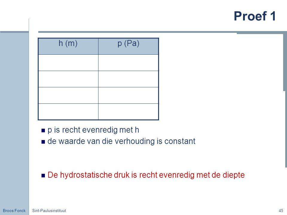 Broos Fonck Sint-Paulusinstituut45 Proef 1 p is recht evenredig met h de waarde van die verhouding is constant De hydrostatische druk is recht evenredig met de diepte h (m)p (Pa)