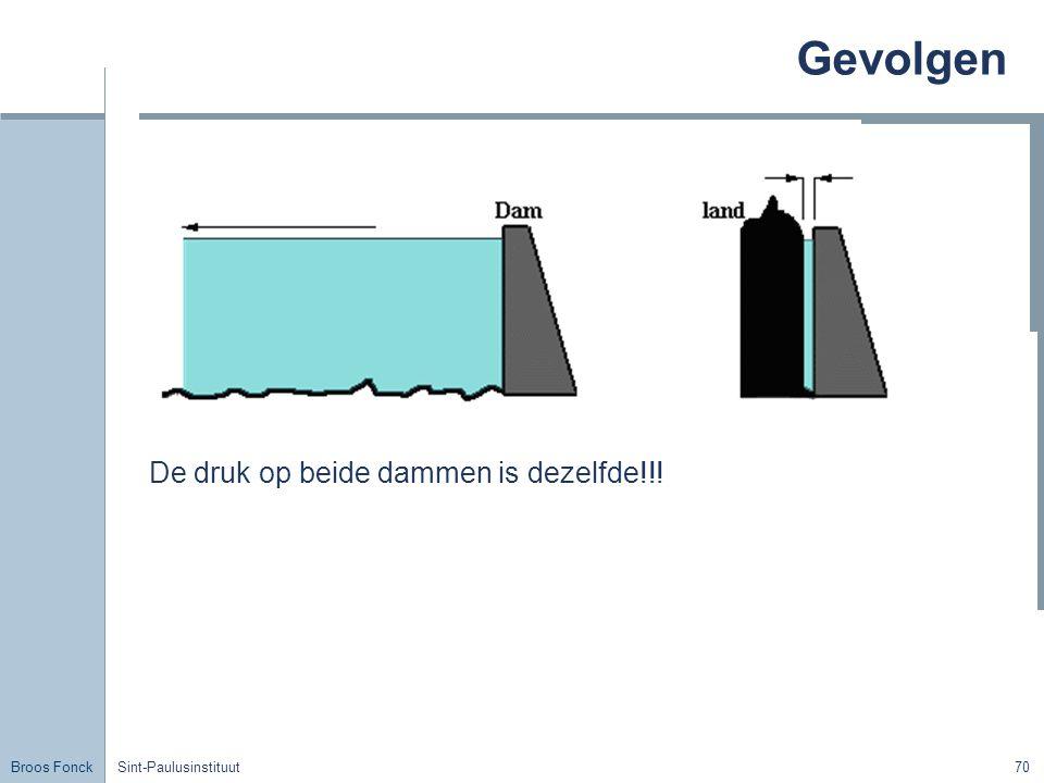 Broos Fonck Sint-Paulusinstituut70 Gevolgen De druk op beide dammen is dezelfde!!!