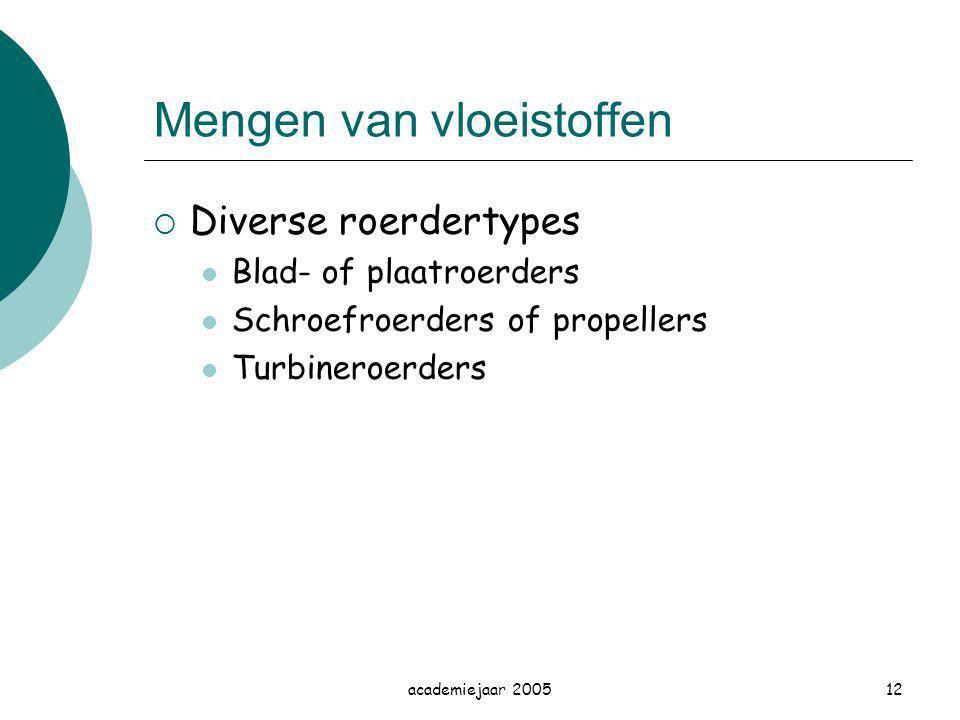 academiejaar 200512 Mengen van vloeistoffen  Diverse roerdertypes Blad- of plaatroerders Schroefroerders of propellers Turbineroerders