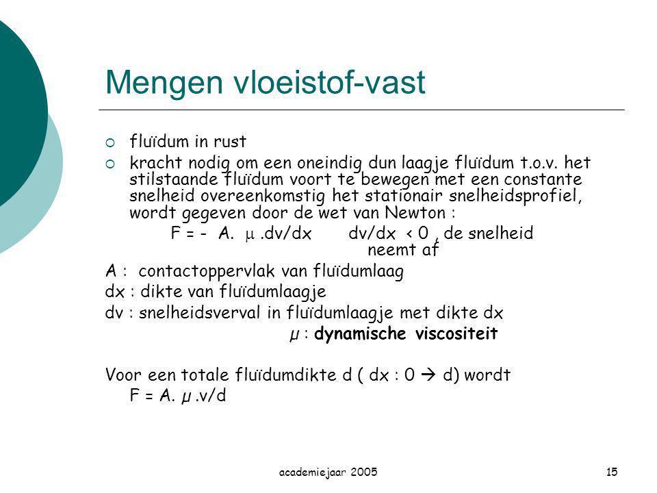 academiejaar 200515 Mengen vloeistof-vast  fluïdum in rust  kracht nodig om een oneindig dun laagje fluïdum t.o.v. het stilstaande fluïdum voort te