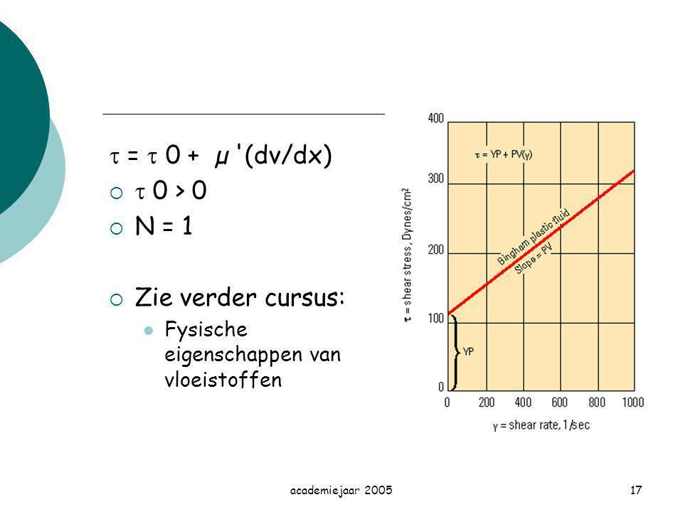 academiejaar 200517  =  0 + µ '(dv/dx)   0 > 0  N = 1  Zie verder cursus: Fysische eigenschappen van vloeistoffen
