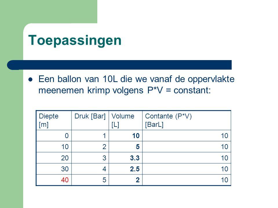 Toepassingen Een ballon van 10L die we vanaf de oppervlakte meenemen krimp volgens P*V = constant: Diepte [m] Druk [Bar]Volume [L] Contante (P*V) [Bar