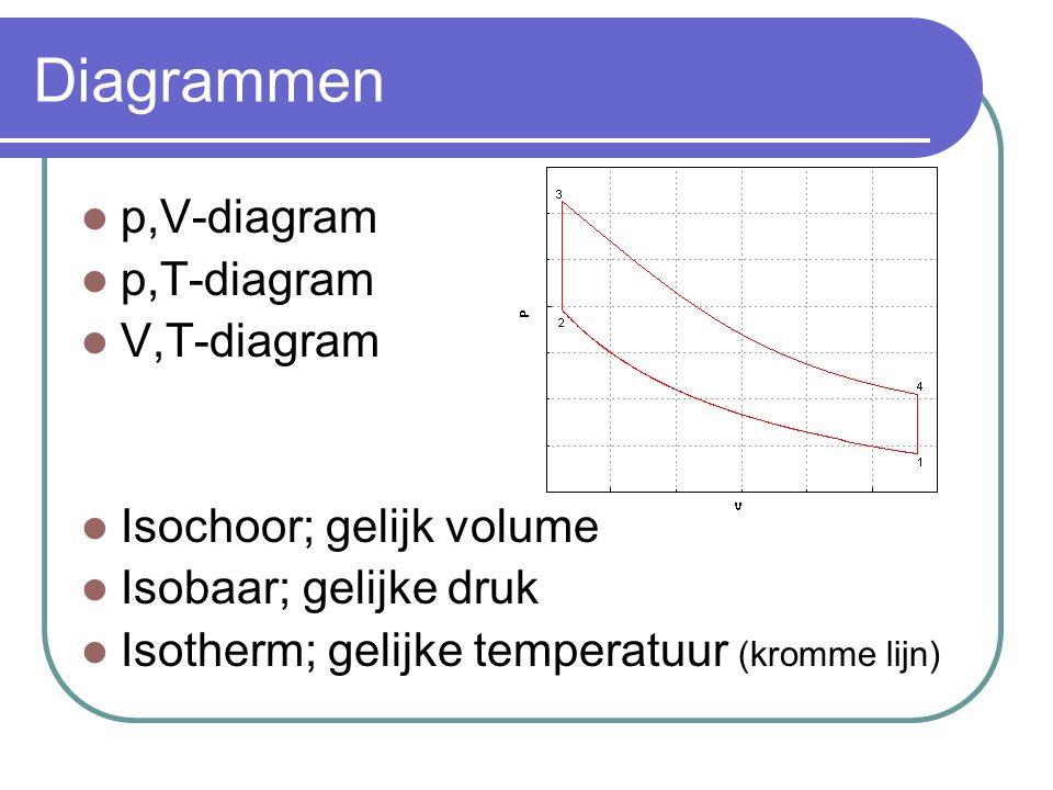 Diagrammen p,V-diagram p,T-diagram V,T-diagram Isochoor; gelijk volume Isobaar; gelijke druk Isotherm; gelijke temperatuur (kromme lijn)