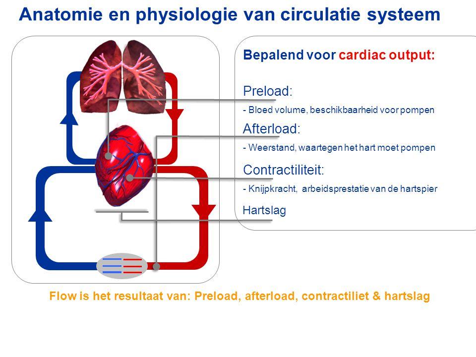 Anatomie en physiologie van circulatie systeem Preload: - Bloed volume, beschikbaarheid voor pompen Contractiliteit: - Knijpkracht, arbeidsprestatie v