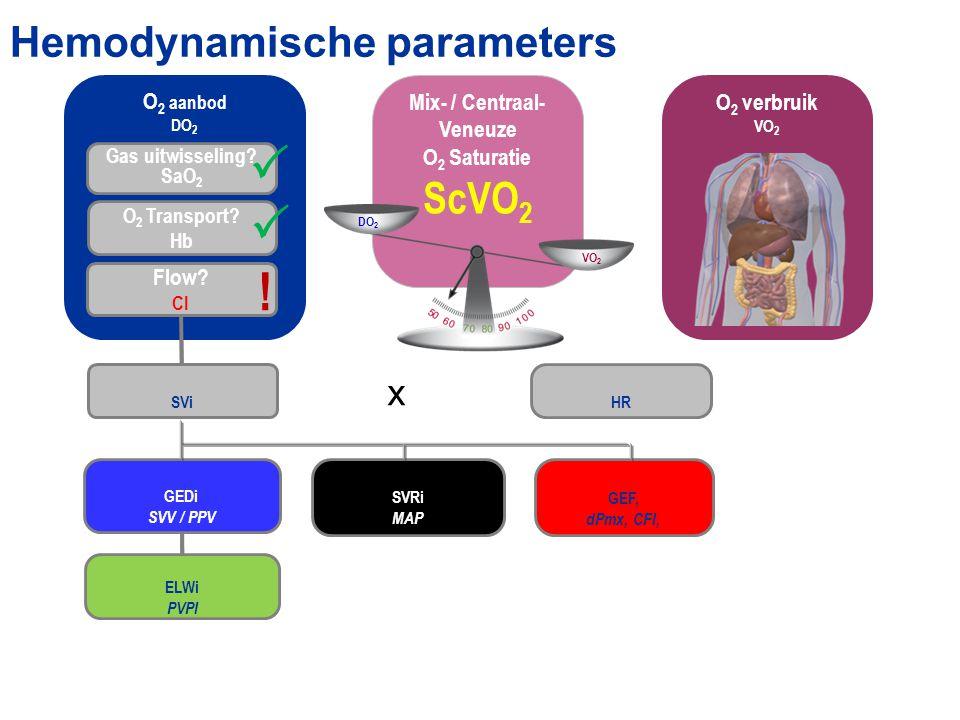Hemodynamische parameters O 2 aanbod DO 2 Gas uitwisseling? SaO 2 O 2 Transport? Hb Flow? CI O 2 verbruik VO 2 Mix- / Centraal- Veneuze O 2 Saturatie