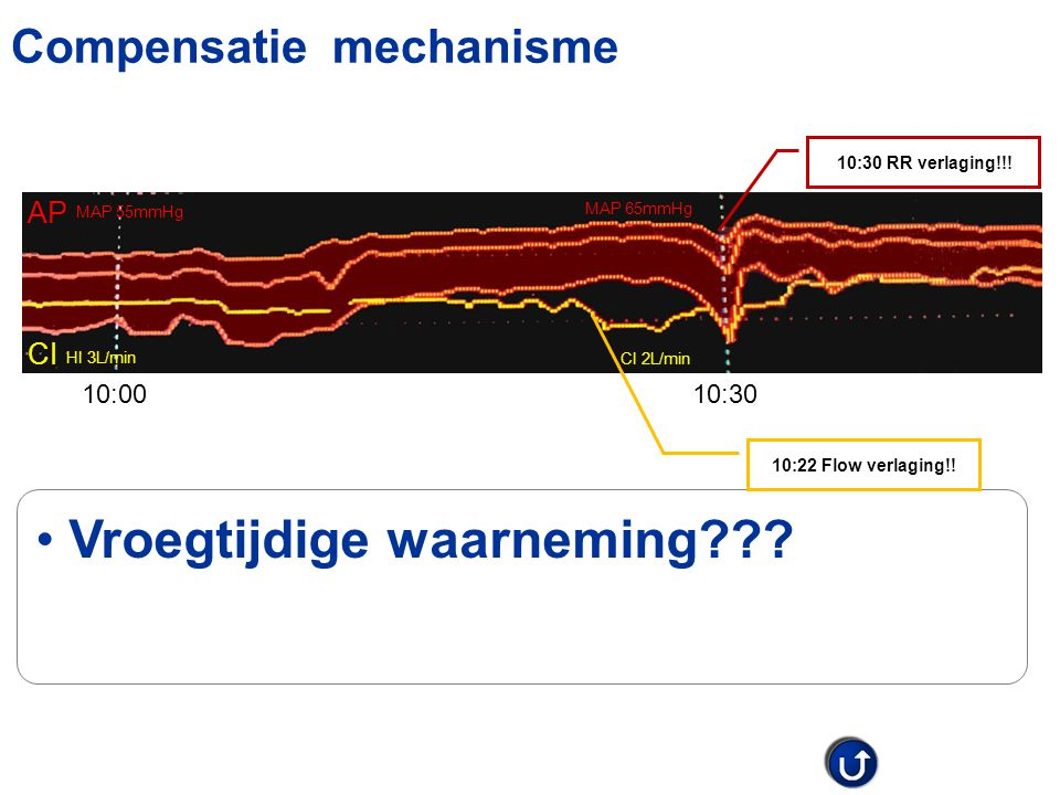 Compensatie mechanisme AP Vroegtijdige waarneming??? MAP 55mmHg MAP 65mmHg 10:0010:30 CI 2L/min HI 3L/min CI 10:30 RR verlaging!!! 10:22 Flow verlagin