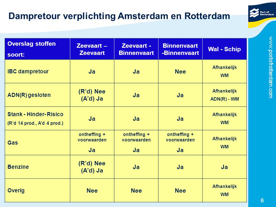 www.portofrotterdam.com 6 Dampretour verplichting Amsterdam en Rotterdam Overslag stoffen soort: Zeevaart – Zeevaart Zeevaart - Binnenvaart Binnenvaar
