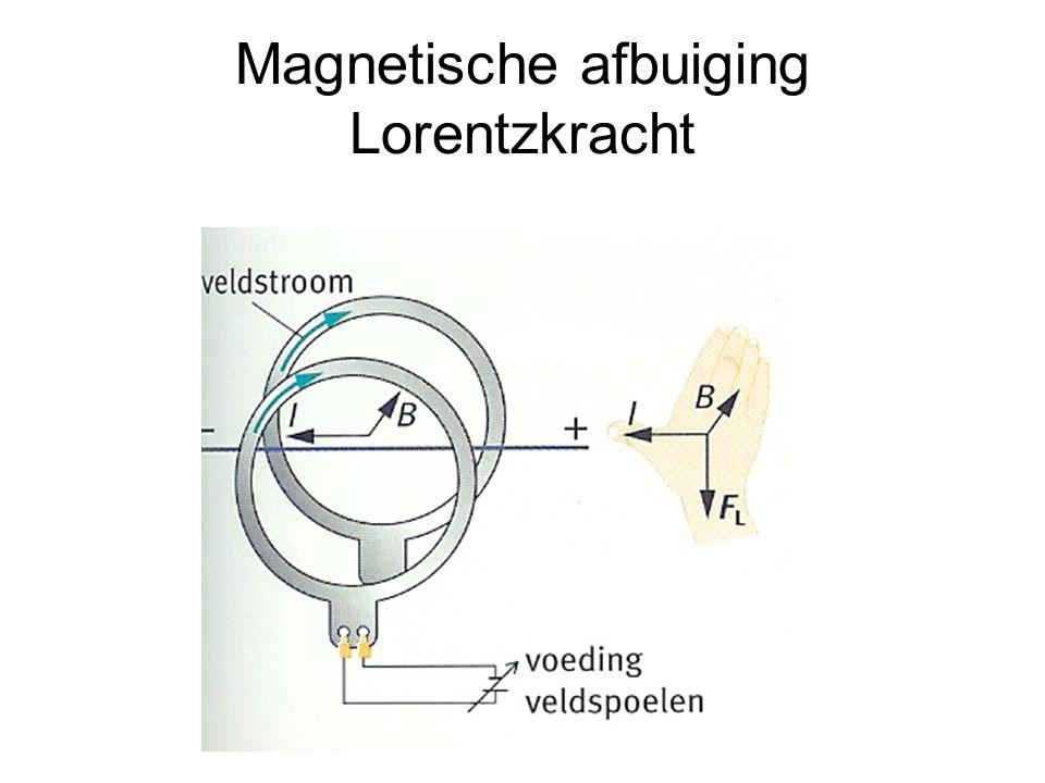 Magnetische afbuiging Lorentzkracht