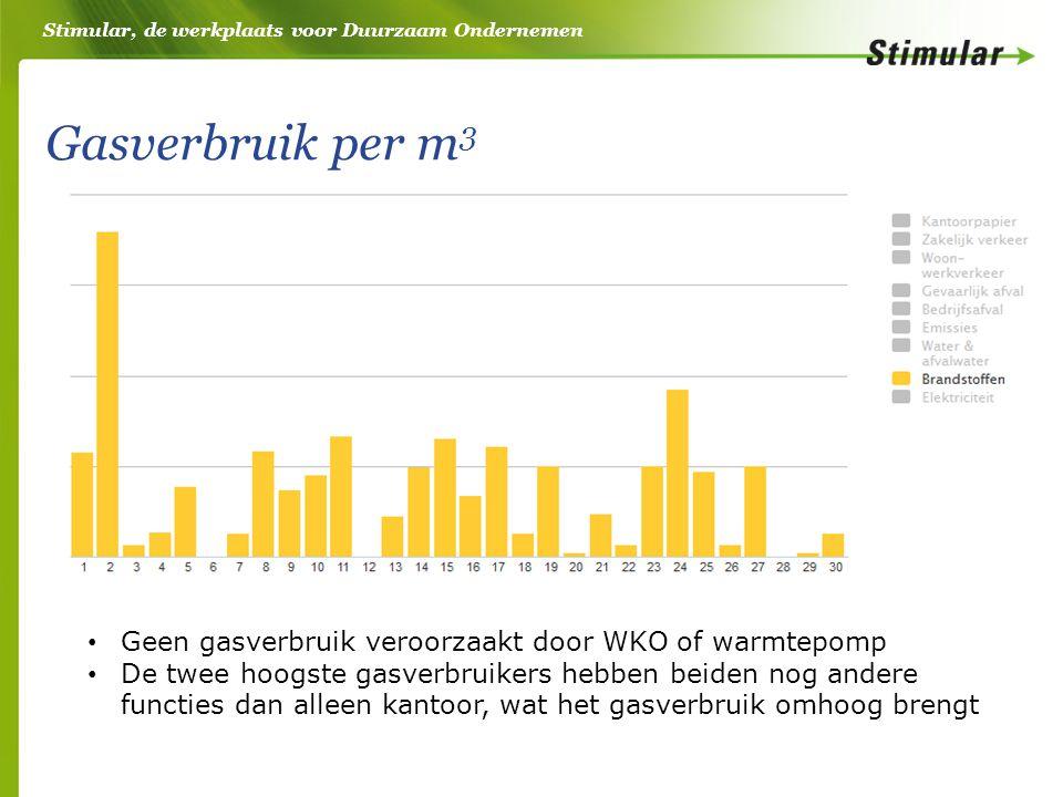 Stimular, de werkplaats voor Duurzaam Ondernemen Gasverbruik per m 3 Geen gasverbruik veroorzaakt door WKO of warmtepomp De twee hoogste gasverbruikers hebben beiden nog andere functies dan alleen kantoor, wat het gasverbruik omhoog brengt