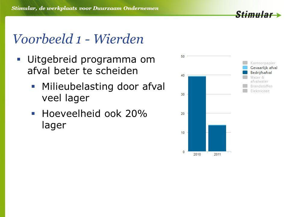 Stimular, de werkplaats voor Duurzaam Ondernemen Voorbeeld 1 - Wierden  Uitgebreid programma om afval beter te scheiden  Milieubelasting door afval veel lager  Hoeveelheid ook 20% lager