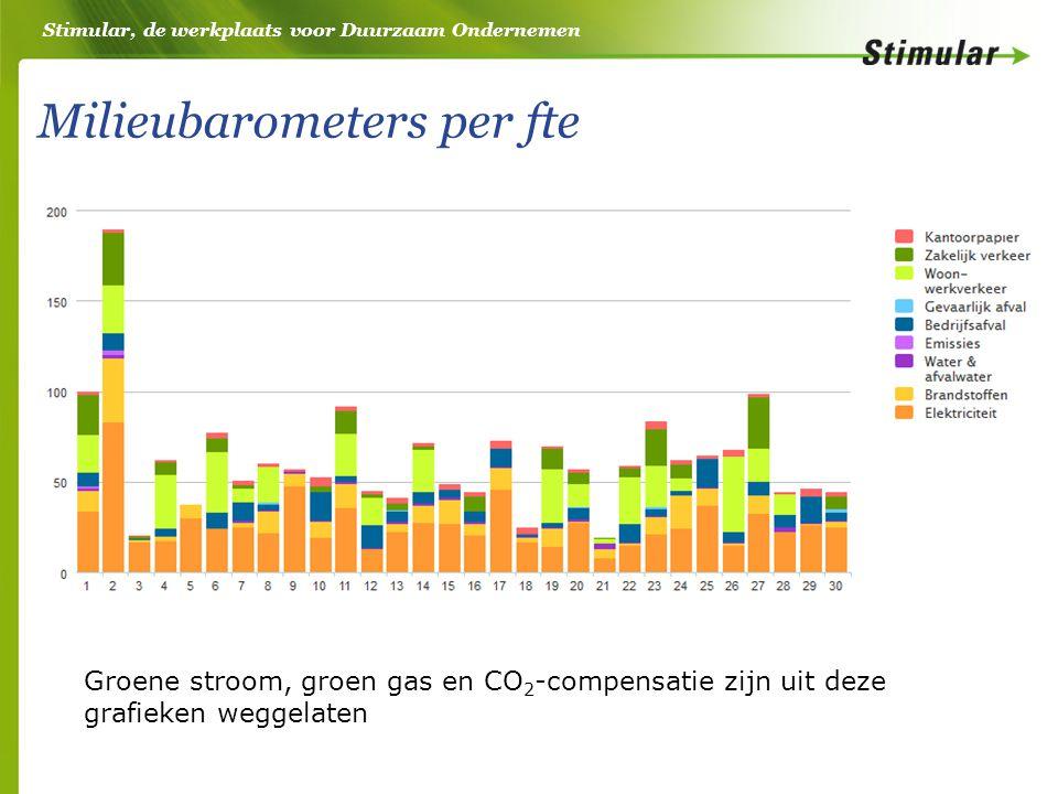 Stimular, de werkplaats voor Duurzaam Ondernemen Milieubarometers per fte Groene stroom, groen gas en CO 2 -compensatie zijn uit deze grafieken weggelaten